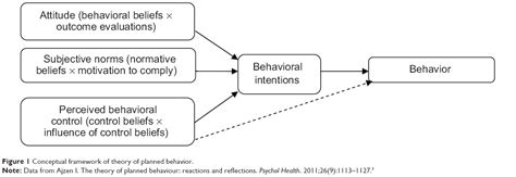 [Full text] Applying theory of planned behavior to predict
