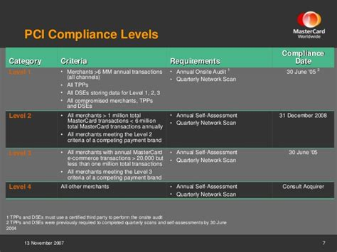 PCI DSS: Update on the evolution of the standard