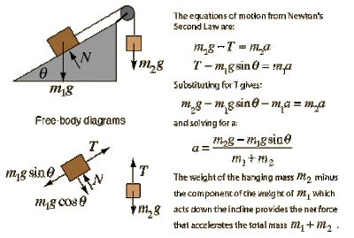 EduMission: Physics Form 4: Chapter 2 - Pulley System