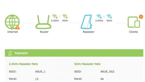 RE450 no internet with 5GHz Wlan Repeater Mode - Home