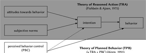 Theory of Reasoned Action (TRA) and Theory of Planned