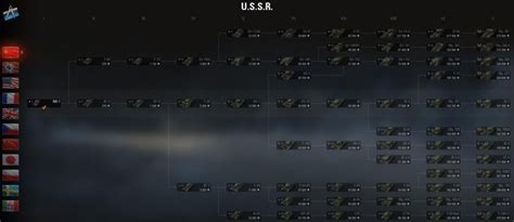 Which Russian Tank Line is Right for You? - WoT Guru